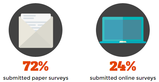 72 percent completed paper surveys
